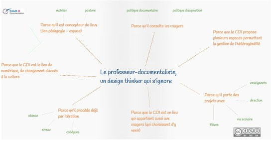 design thinking reims