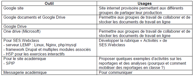 TraAM 2016-2017 - Lyon - Outils.png